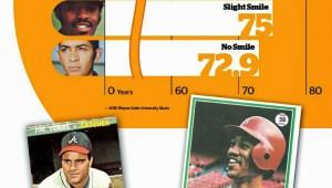【衝撃】ベースボールカードで「笑顔な野球選手ほど長生きしていた!」という研究結果が凄い