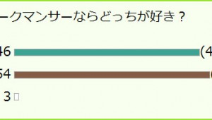 【衝撃】ついに判明! マークパンサーとパークマンサーはどっちが人気なのか? 300人アンケート結果発表