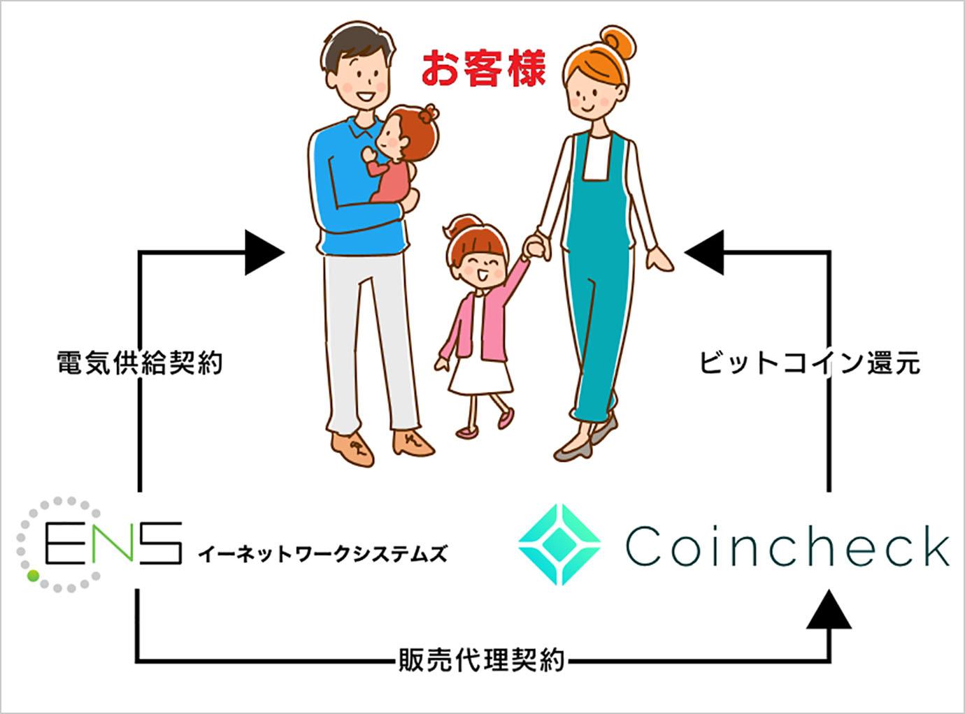 coincheck-denki